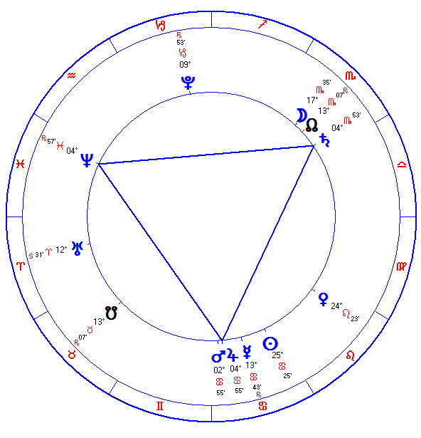 What Does Trine Mean In Astrology